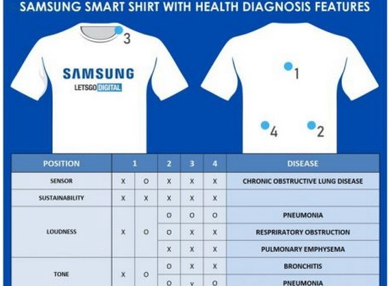 samsung's lung problem detecting ssmart tshirt